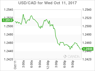 usdcad Canadian dollar graph, October 11, 2017