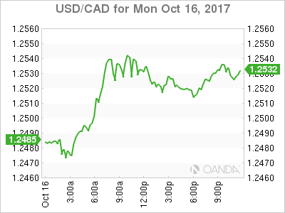 usdcad Canadian dollar graph, October 16, 2017