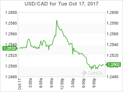 usdcad Canadian dollar graph, October 17, 2017