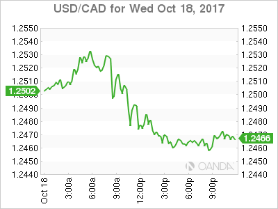 usdcad Canadian dollar graph, October 18, 2017