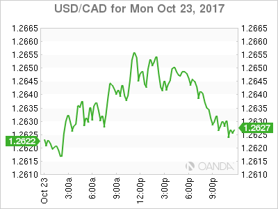 usdcad Canadian dollar graph, October 23, 2017