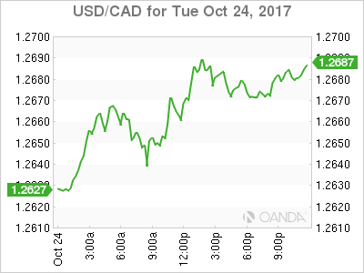 usdcad Canadian dollar graph, October 24, 2017