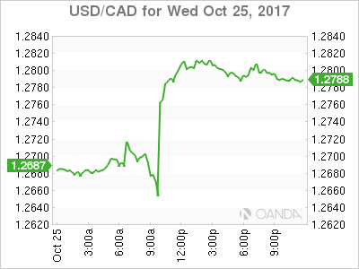usdcad Canadian dollar graph, October 25, 2017