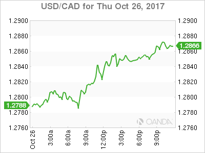 usdcad Canadian dollar graph, October 26, 2017