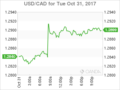 usdcad Canadian dollar graph, October 31, 2017
