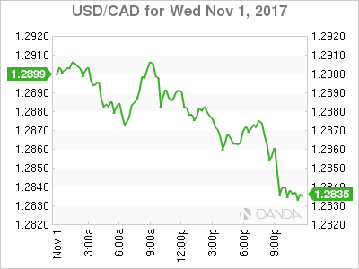 usdcad Canadian dollar graph, November 1, 2017