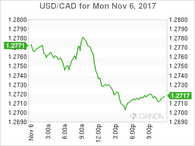 usdcad Canadian dollar graph, November 6, 2017