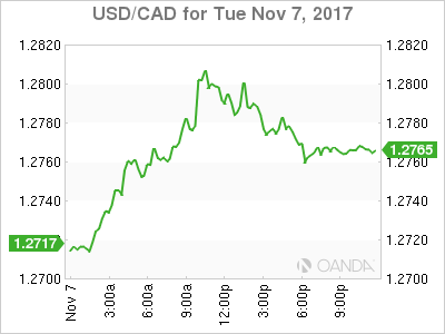 usdcad Canadian dollar graph, November 7, 2017