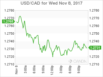 usdcad Canadian dollar graph, November 8, 2017
