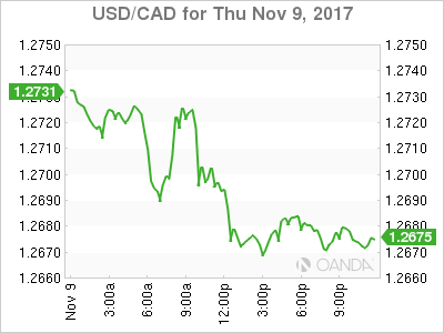 usdcad Canadian dollar graph, November 9, 2017