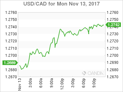 usdcad Canadian dollar graph, November 13, 2017