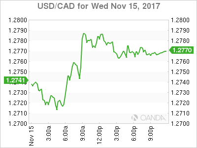usdcad Canadian dollar graph, November 15, 2017
