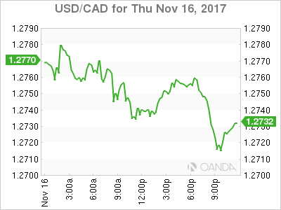 usdcad Canadian dollar graph, November 16, 2017