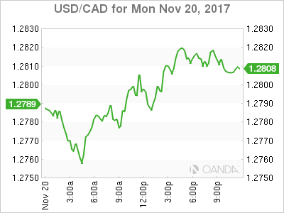 usdcad Canadian dollar graph, November 20, 2017