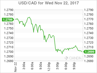 usdcad Canadian dollar graph, November 22, 2017