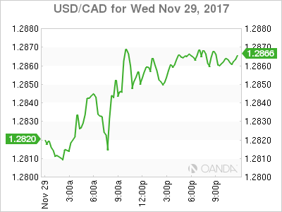 usdcad Canadian dollar graph, November 29, 2017