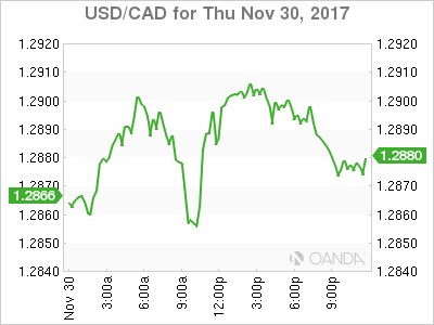 usdcad Canadian dollar graph, November 30, 2017