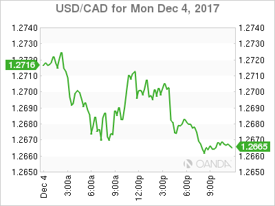 usdcad Canadian dollar graph, December 4, 2017
