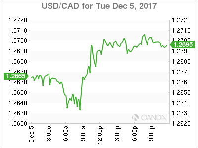 usdcad Canadian dollar graph, December 5, 2017