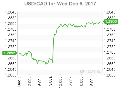 usdcad Canadian dollar graph, December 6, 2017