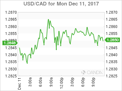 usdcad Canadian dollar graph, December 11, 2017