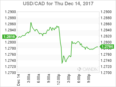usdcad Canadian dollar graph, December 14, 2017