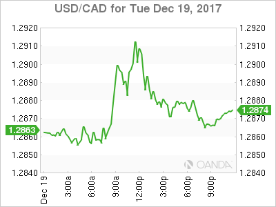 usdcad Canadian dollar graph, December 19, 2017