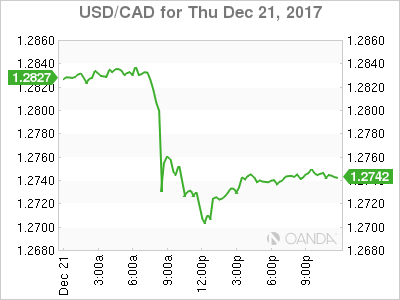 usdcad Canadian dollar graph, December 21, 2017