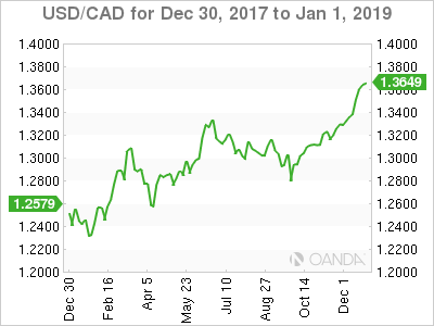 2018 A Dismal Year For Canadian Dollar