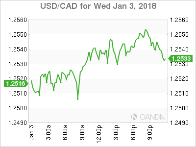 usdcad Canadian dollar graph, January 3, 2018
