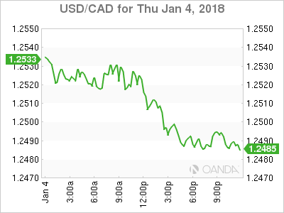 usdcad Canadian dollar graph, January 4, 2018