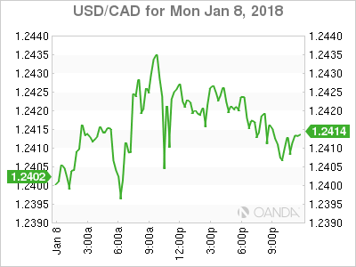 usdcad Canadian dollar graph, January 8, 2018