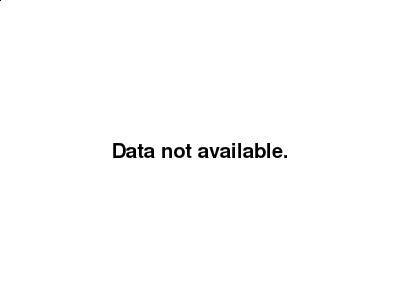 usdcad Canadian dollar graph, January 8, 2018