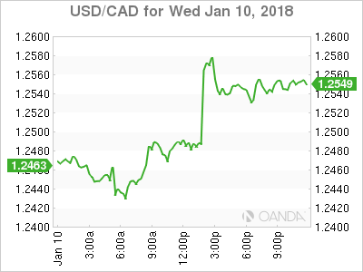 usdcad Canadian dollar graph, January 10, 2018