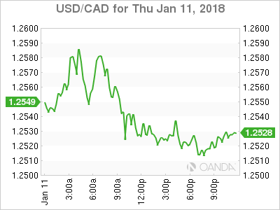 usdcad Canadian dollar graph, January 11, 2018