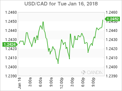 usdcad Canadian dollar graph, January 16, 2018