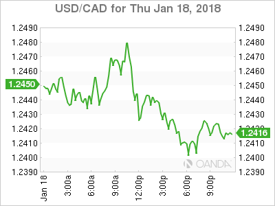 usdcad Canadian dollar graph, January 18, 2018