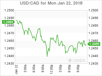 usdcad Canadian dollar graph, January 22, 2018