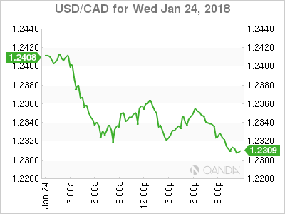 usdcad Canadian dollar graph, January 24, 2018