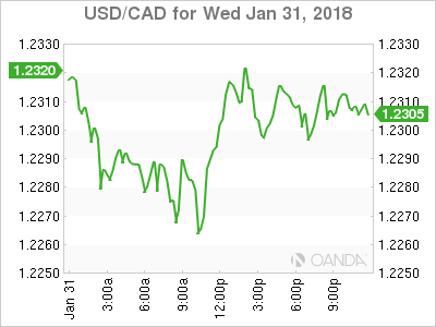 usdcad Canadian dollar graph, January 31, 2018