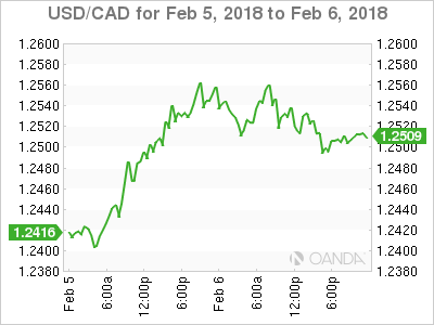 Usd Cad February 6 At 8 00 Edt
