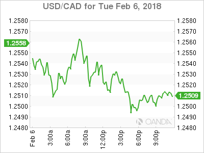 usdcad Canadian dollar graph, February 6, 2018