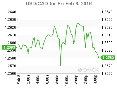 usdcad Canadian dollar graph, February 9, 2018