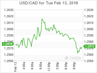 usdcad Canadian dollar graph, February 13, 2018