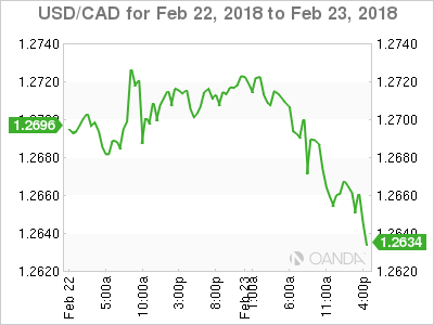USD CAD 2018 02 22 2d m - USD/CAD – Loonie Rallies on Inflation Data