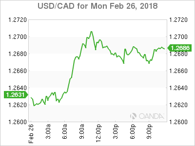 usdcad Canadian dollar graph, February 26, 2018