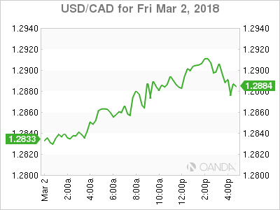 usdcad Canadian dollar graph, March 2, 2018