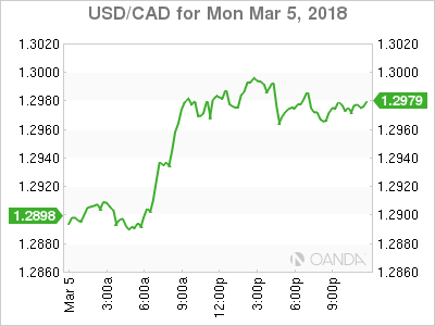 usdcad Canadian dollar graph, March 5, 2018