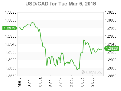 usdcad Canadian dollar graph, March 6, 2018