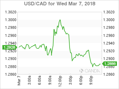 usdcad Canadian dollar graph, March 7, 2018